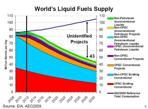 eia-world-supply