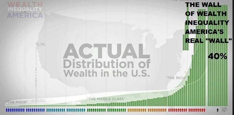 WealthInequalityWallmeme
