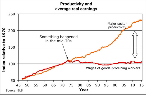 ProductivityRealWages