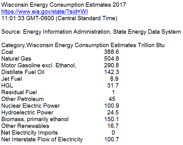 Wisconsin Energy Consumption EIA2017